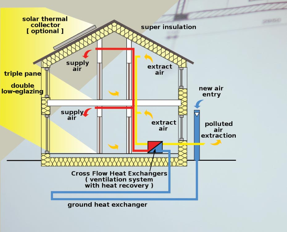 The Millennium Marks Rapid Advances in  Homebuilding Practices- Park City Heating
