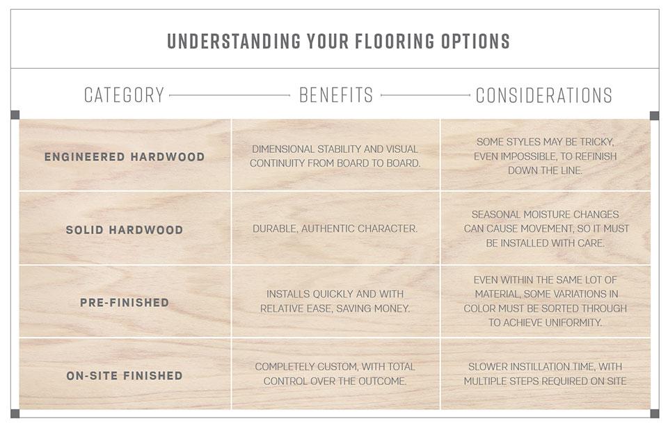 Flooring - The Foundation of Design- Bozeman-Big Sky Options